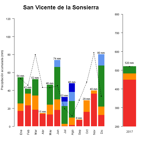 SanVicenteSonsierra-GraficoPrecipitacion-2017