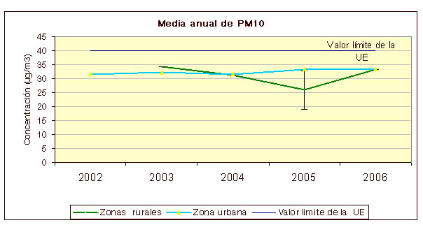 Gráfico Media anual de PM10
